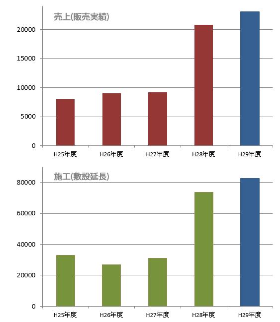 防草製品の全国売上推移グラフ